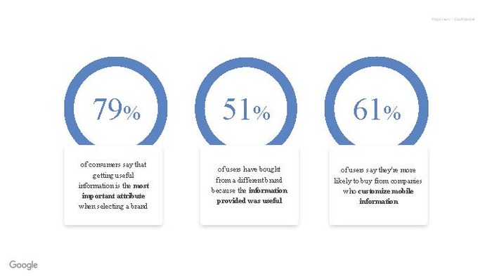 Google statistics on info consumers want online