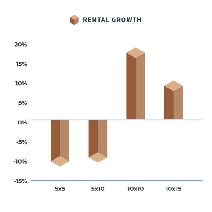 Union Realtime Unit Mix Rental Growth Graphic