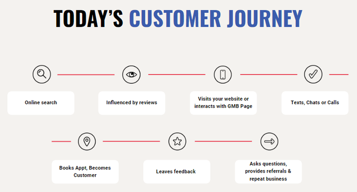 Today's customer journey