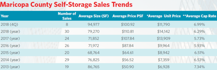 Self-Storage Transactions in Maricopa County
