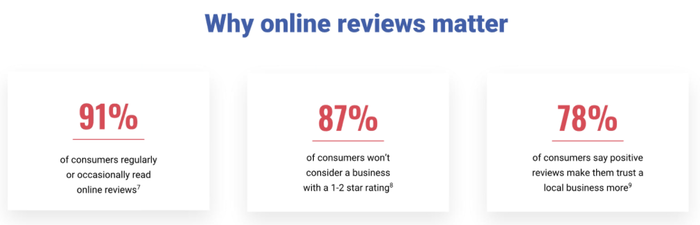 Why online review matter