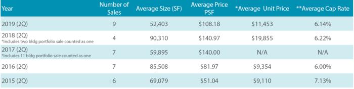 Maricopa Self Storage Sales Trends Q2 2019