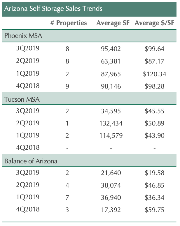 Acquisitions in AZ 3Q2018 to 3Q2019